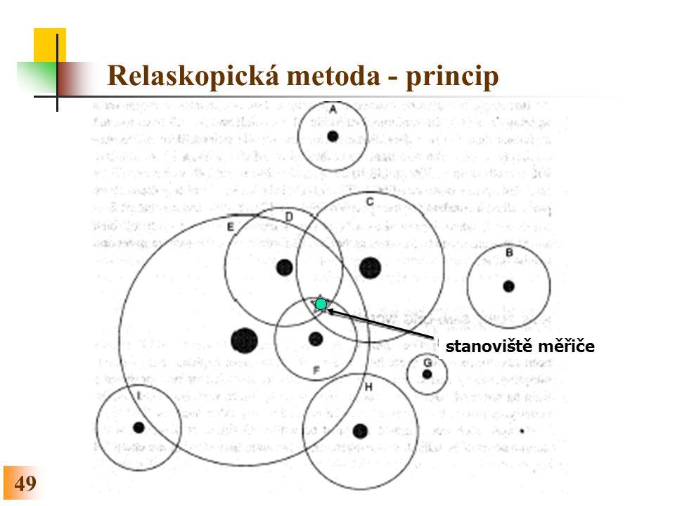 49 Relaskopická metoda - princip stanoviště měřiče