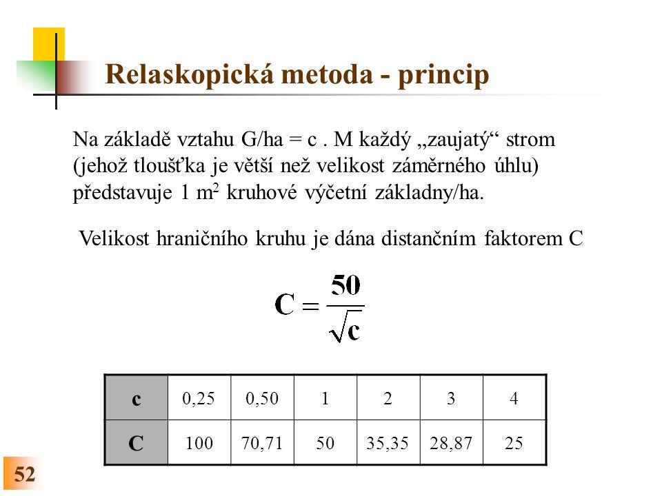 52 Relaskopická metoda - princip Na základě vztahu G/ha = c.