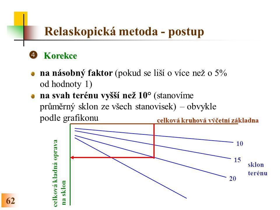 62 Relaskopická metoda - postup  Korekce na násobný faktor (pokud se liší o více než o 5% od hodnoty 1) na svah terénu vyšší než 10° (stanovíme průměrný sklon ze všech stanovisek) – obvykle podle grafikonu 10 15 20 sklon terénu celková kruhová výčetní základna celková kladná oprava na sklon