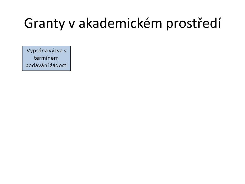 Zásady psaní grantových žádostí struktura: Abstrakt (stručný popis hlavních cílů) Věcný obsah projektu a jeho zdůvodnění Časový plán Výstupy Finanční rozpočet CV a publikace výzkumného týmu Zde obvykle potřebujete pomoc někoho dalšího Pracovní úvazky (mzdy a odvody) Cestovní náklady Materiální náklady (papír, software, knihy …) Služby (korektury, překlady) Obvykle vyžadováno podrobné zdůvodnění