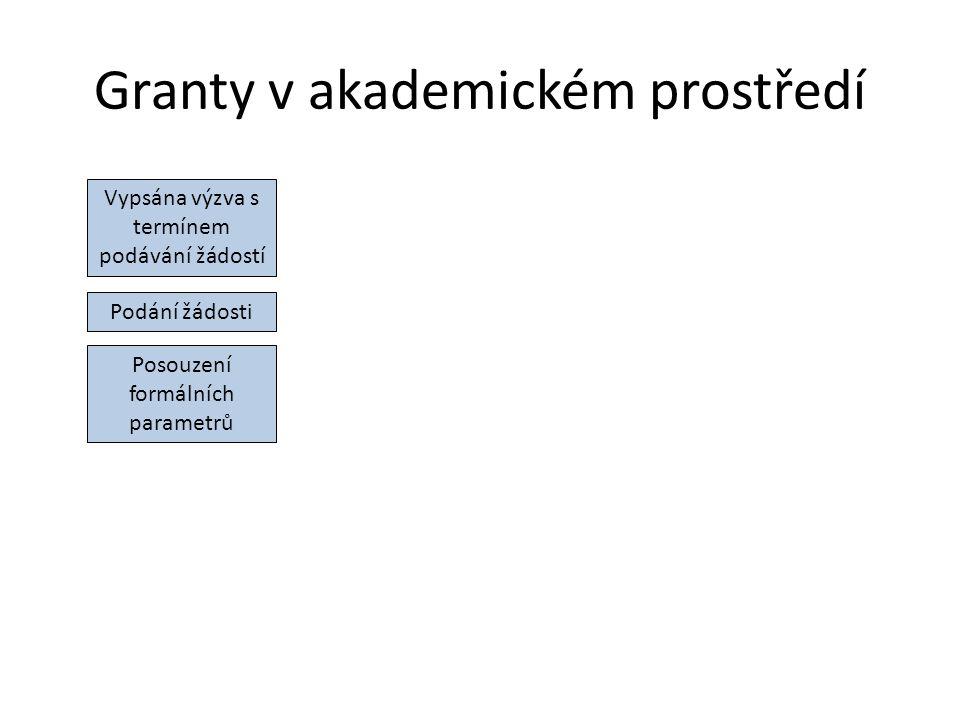 Granty v akademickém prostředí Vypsána výzva s termínem podávání žádostí Podání žádosti Posouzení formálních parametrů Posouzení obsahu žádosti (obvykle několik oponentů)