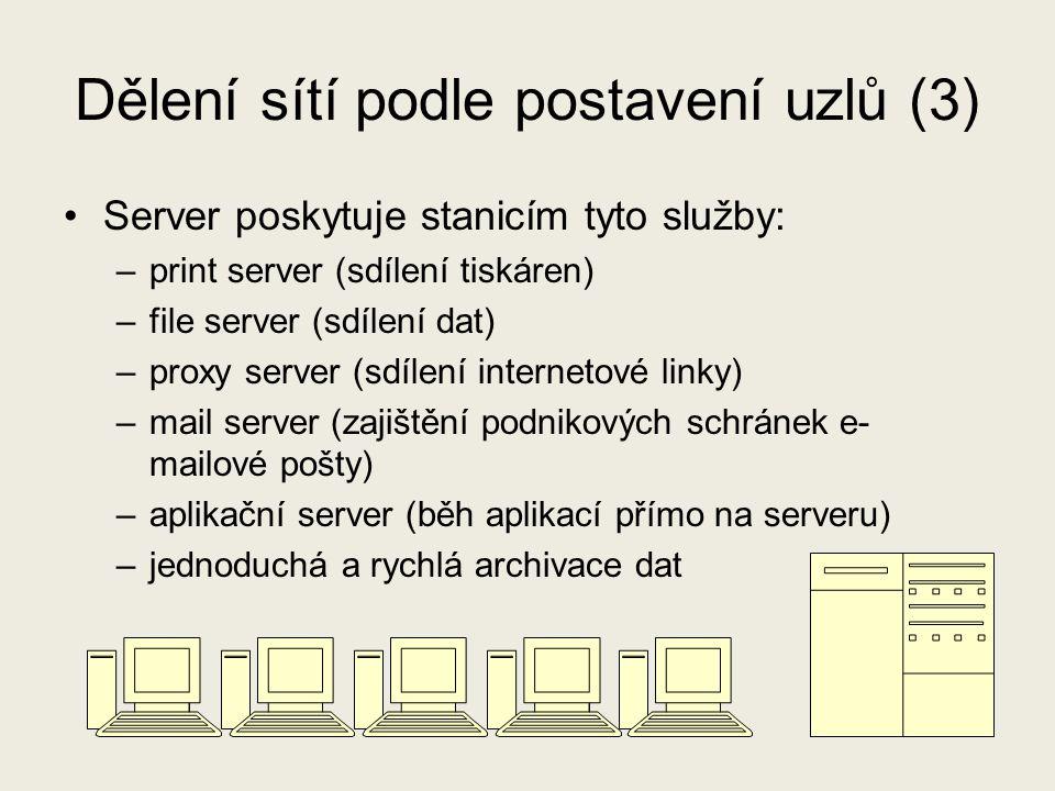 Dělení sítí podle postavení uzlů (3) Server poskytuje stanicím tyto služby: –print server (sdílení tiskáren) –file server (sdílení dat) –proxy server