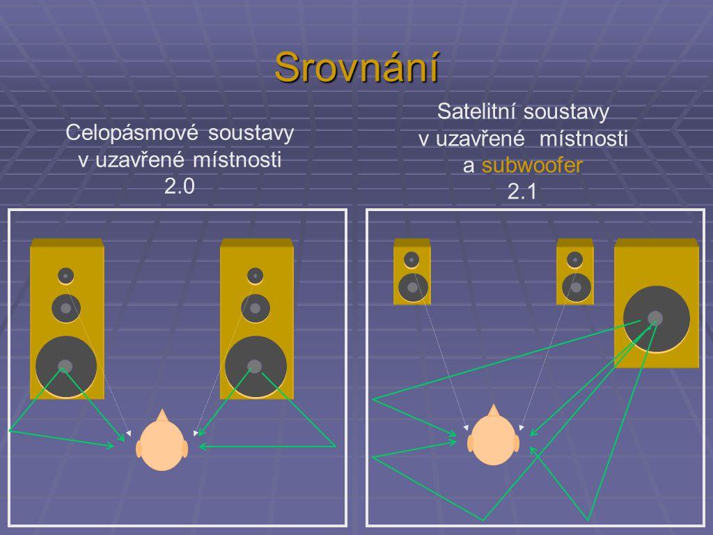 Srovnání Celopásmové soustavy v uzavřené místnosti 2.0 Satelitní soustavy v uzavřené místnosti a subwoofer 2.1