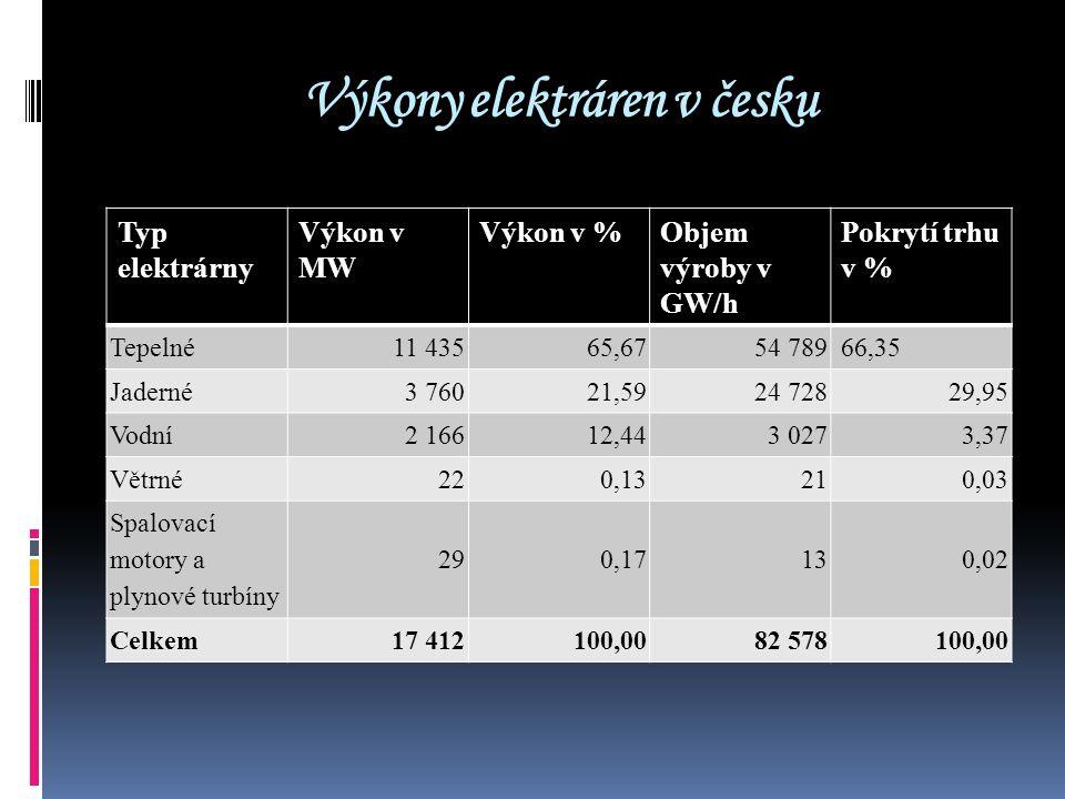 Výkony elektráren v česku Typ elektrárny Výkon v MW Výkon v %Objem výroby v GW/h Pokrytí trhu v % Tepelné11 43565,6754 789 66,35 Jaderné3 76021,5924 7