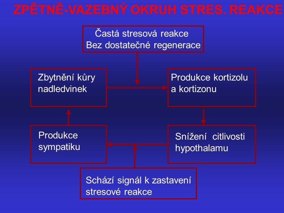 Častá stresová reakce Bez dostatečné regenerace ZPĚTNĚ-VAZEBNÝ OKRUH STRES. REAKCE Zbytnění kůry nadledvinek Produkce kortizolu a kortizonu Snížení ci