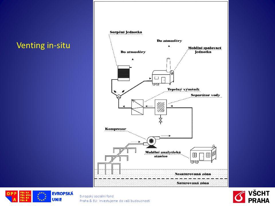 Evropský sociální fond Praha & EU: Investujeme do vaší budoucnosti Venting in-situ
