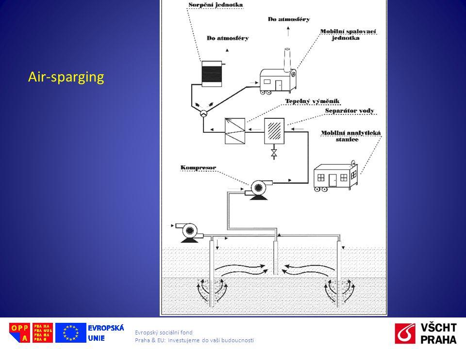 Evropský sociální fond Praha & EU: Investujeme do vaší budoucnosti Air-sparging
