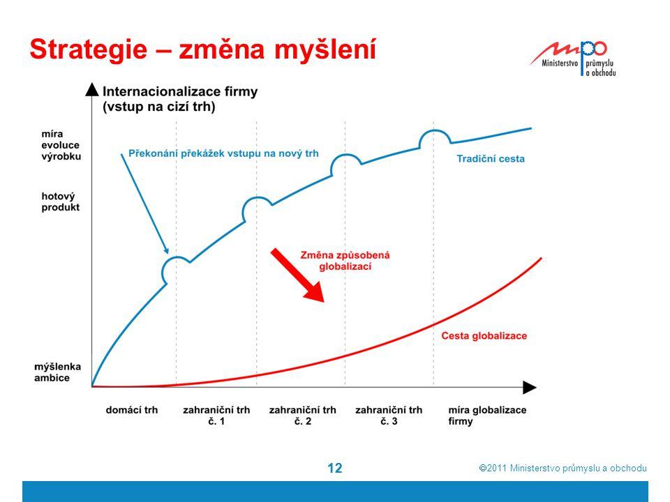  2011  Ministerstvo průmyslu a obchodu 12 Strategie – změna myšlení