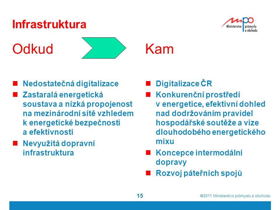  2011  Ministerstvo průmyslu a obchodu 15 Infrastruktura Kam Digitalizace ČR Konkurenční prostředí v energetice, efektivní dohled nad dodržováním p