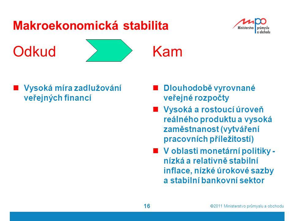  2011  Ministerstvo průmyslu a obchodu 16 Makroekonomická stabilita Kam Dlouhodobě vyrovnané veřejné rozpočty Vysoká a rostoucí úroveň reálného pro