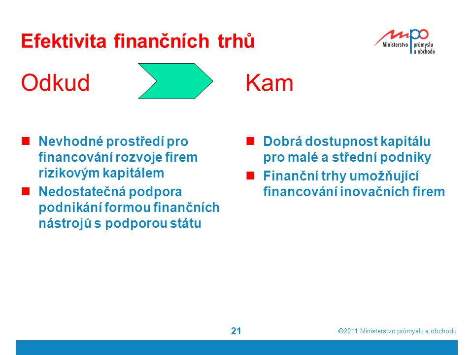  2011  Ministerstvo průmyslu a obchodu 21 Efektivita finančních trhů Odkud Nevhodné prostředí pro financování rozvoje firem rizikovým kapitálem Ned