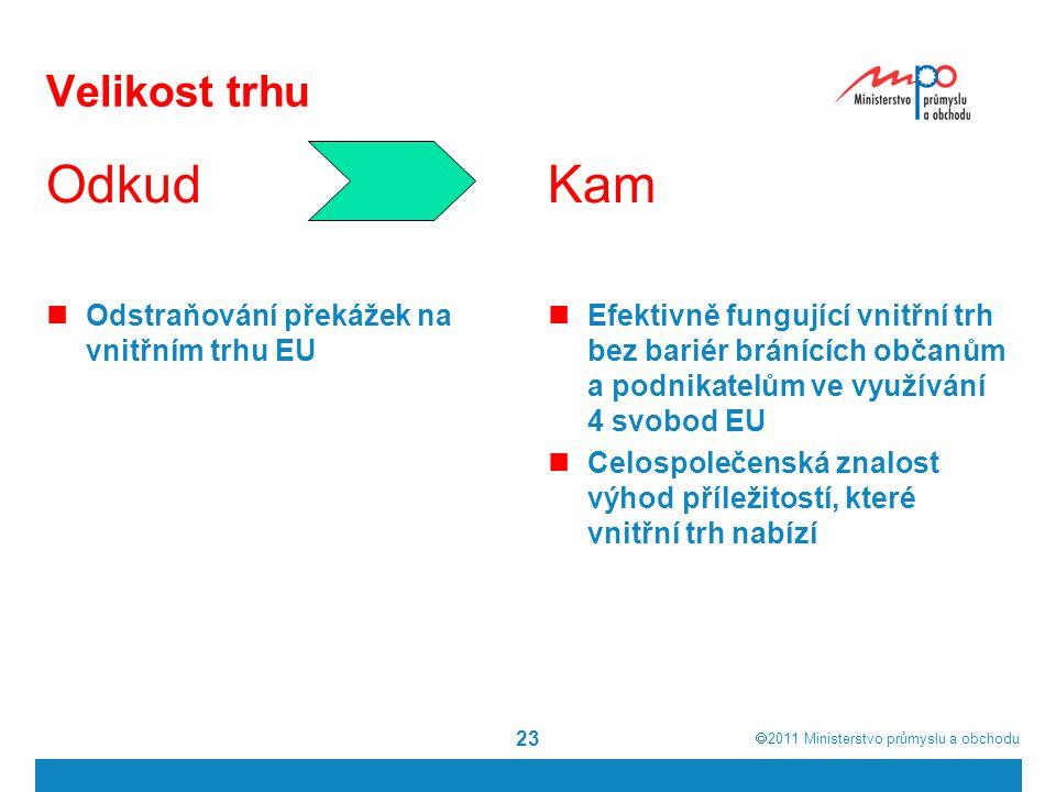  2011  Ministerstvo průmyslu a obchodu 23 Velikost trhu Odkud Odstraňování překážek na vnitřním trhu EU Kam Efektivně fungující vnitřní trh bez bar
