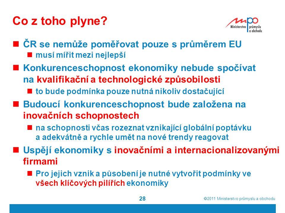  2011  Ministerstvo průmyslu a obchodu 28 Co z toho plyne? ČR se nemůže poměřovat pouze s průměrem EU musí mířit mezi nejlepší Konkurenceschopnost