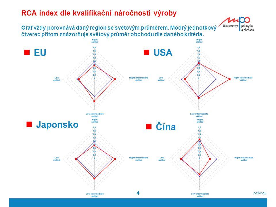  2011  Ministerstvo průmyslu a obchodu 44 RCA index dle kvalifikační náročnosti výroby EU USA Japonsko Čína Graf vždy porovnává daný region se svět