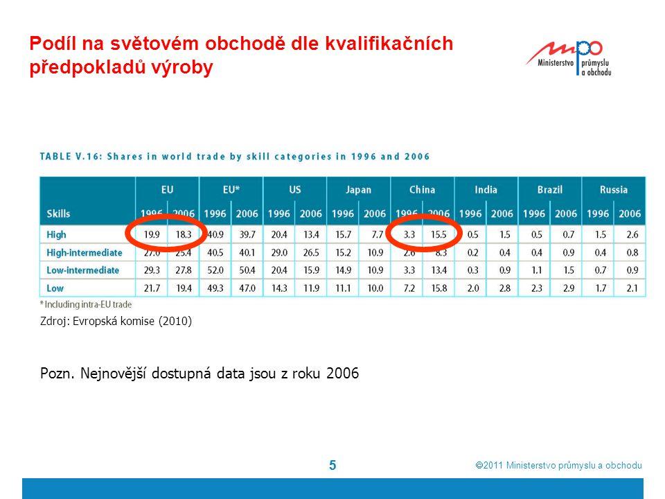  2011  Ministerstvo průmyslu a obchodu 55 Podíl na světovém obchodě dle kvalifikačních předpokladů výroby Pozn. Nejnovější dostupná data jsou z rok