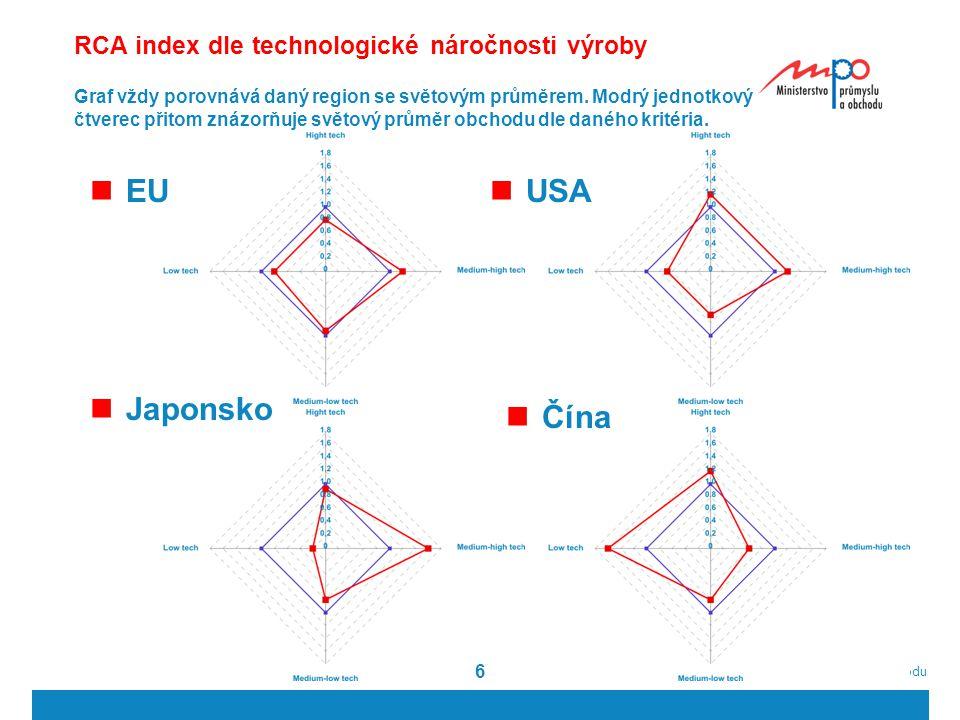  2011  Ministerstvo průmyslu a obchodu 66 USA EU Japonsko Čína Graf vždy porovnává daný region se světovým průměrem. Modrý jednotkový čtverec přito