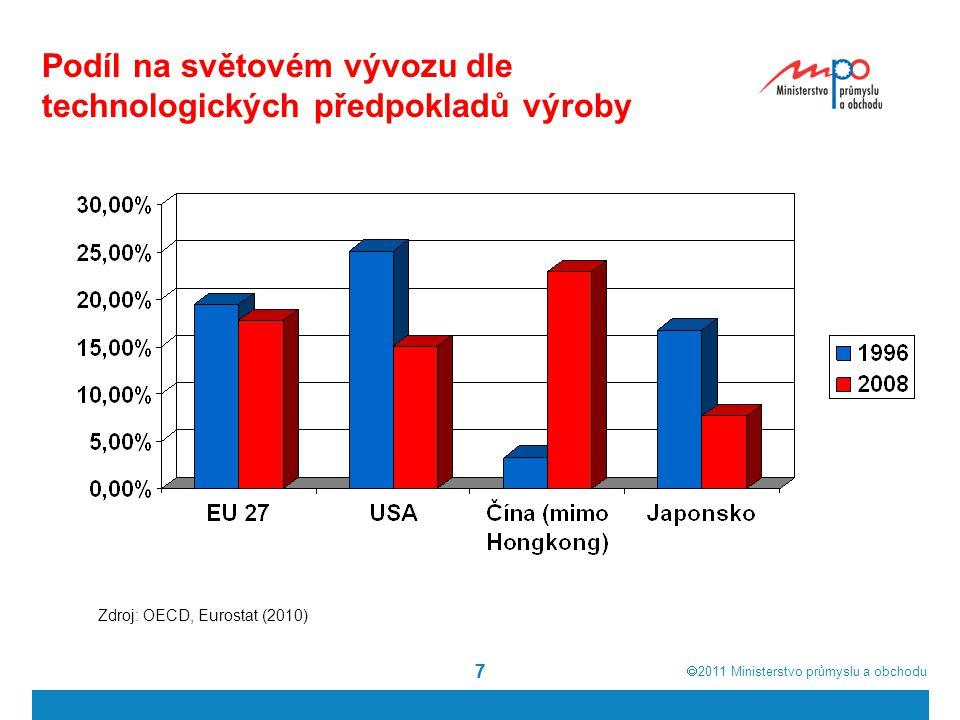  2011  Ministerstvo průmyslu a obchodu 77 Podíl na světovém vývozu dle technologických předpokladů výroby Zdroj: OECD, Eurostat (2010)