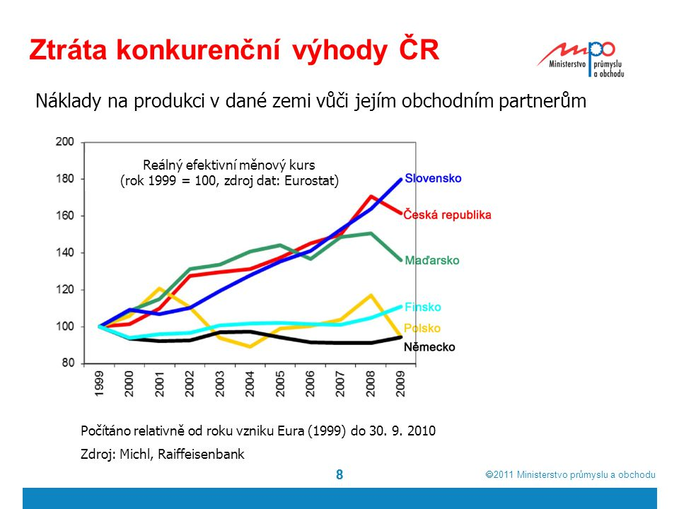  2011  Ministerstvo průmyslu a obchodu 88 Ztráta konkurenční výhody ČR Náklady na produkci v dané zemi vůči jejím obchodním partnerům Počítáno rela