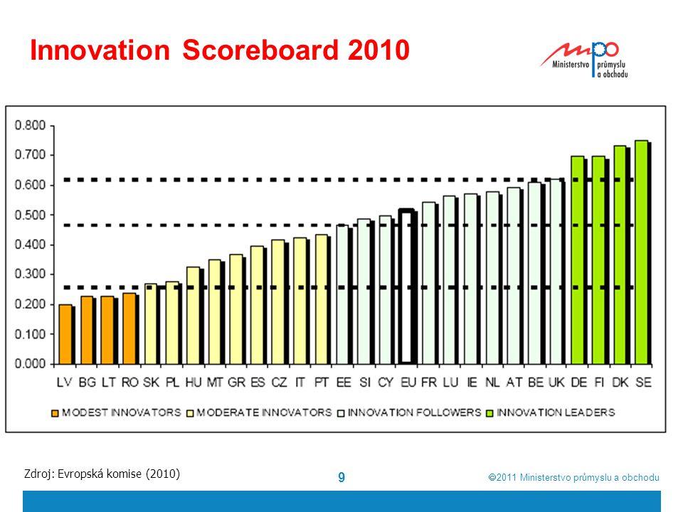  2011  Ministerstvo průmyslu a obchodu 9 Innovation Scoreboard 2010 Zdroj: Evropská komise (2010)