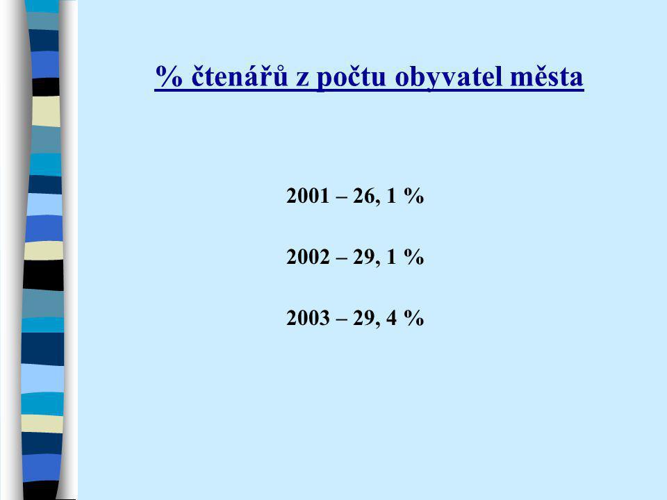 % čtenářů z počtu obyvatel města 2001 – 26, 1 % 2002 – 29, 1 % 2003 – 29, 4 %