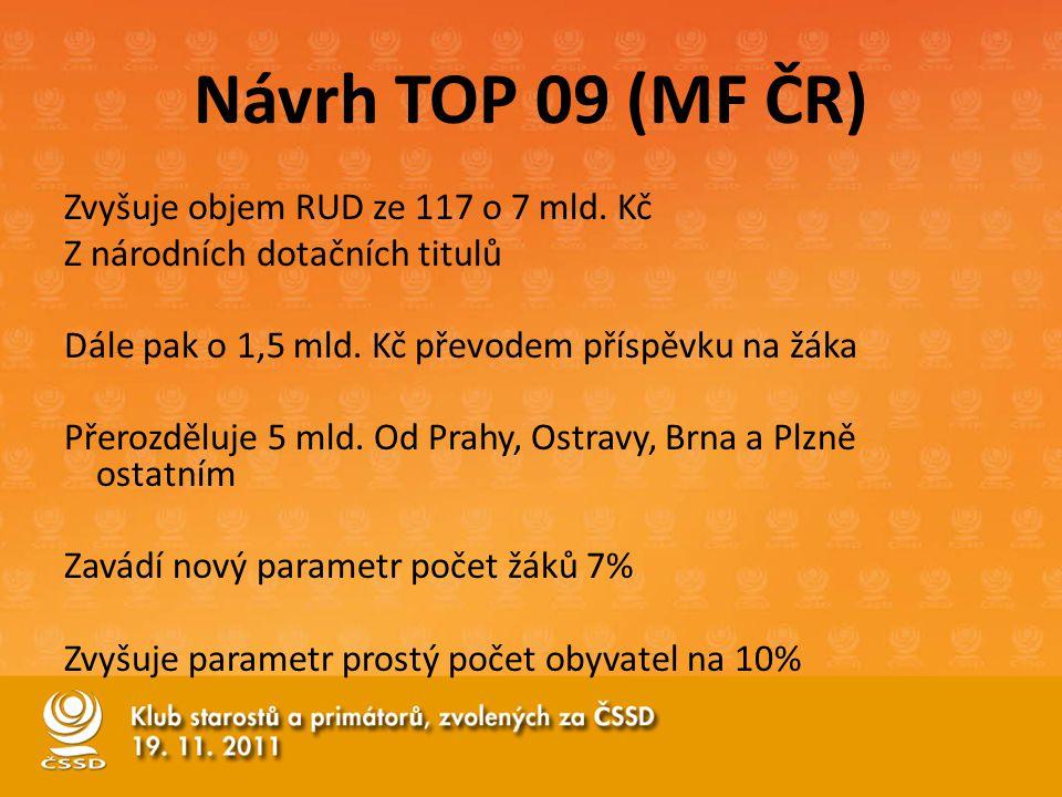 Návrh TOP 09 (MF ČR) Zvyšuje objem RUD ze 117 o 7 mld.