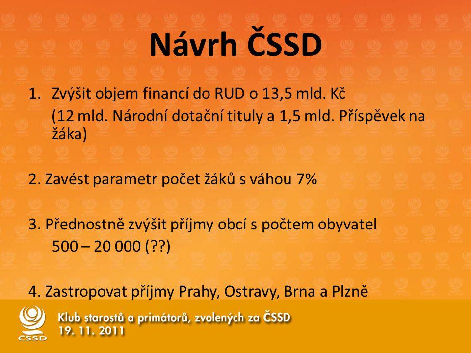 Návrh ČSSD 1.Zvýšit objem financí do RUD o 13,5 mld.