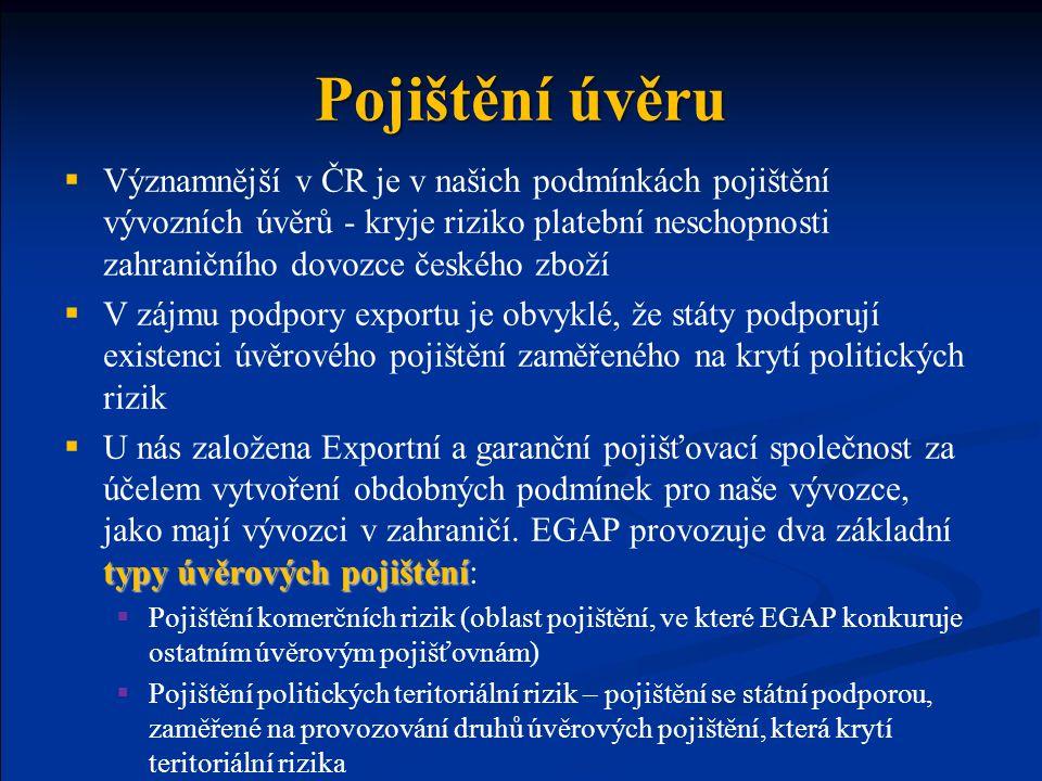 Pojištění úvěru  Významnější v ČR je v našich podmínkách pojištění vývozních úvěrů - kryje riziko platební neschopnosti zahraničního dovozce českého