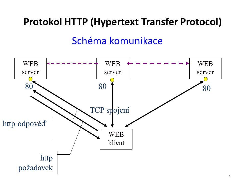 Protokol HTTP (Hypertext Transfer Protocol) Schéma komunikace 3 WEB server WEB klient WEB server 80 TCP spojení Hypertextový odkaz http požadavek http