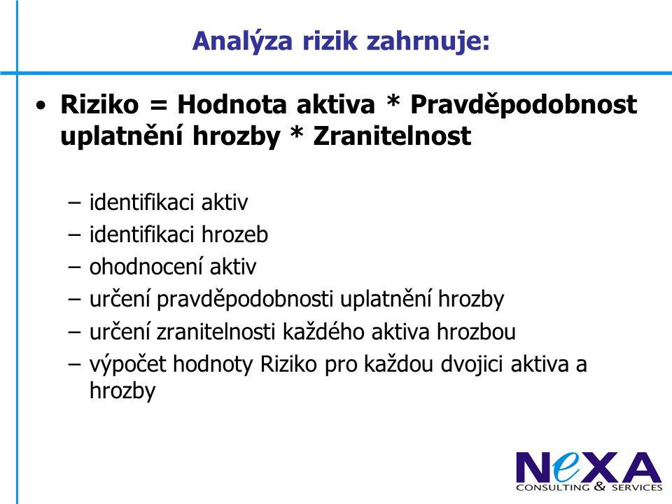 Požadavky na dokumentaci Bezpečnostní politika Popis rozsahu ISMS Analýza rizik (vč.