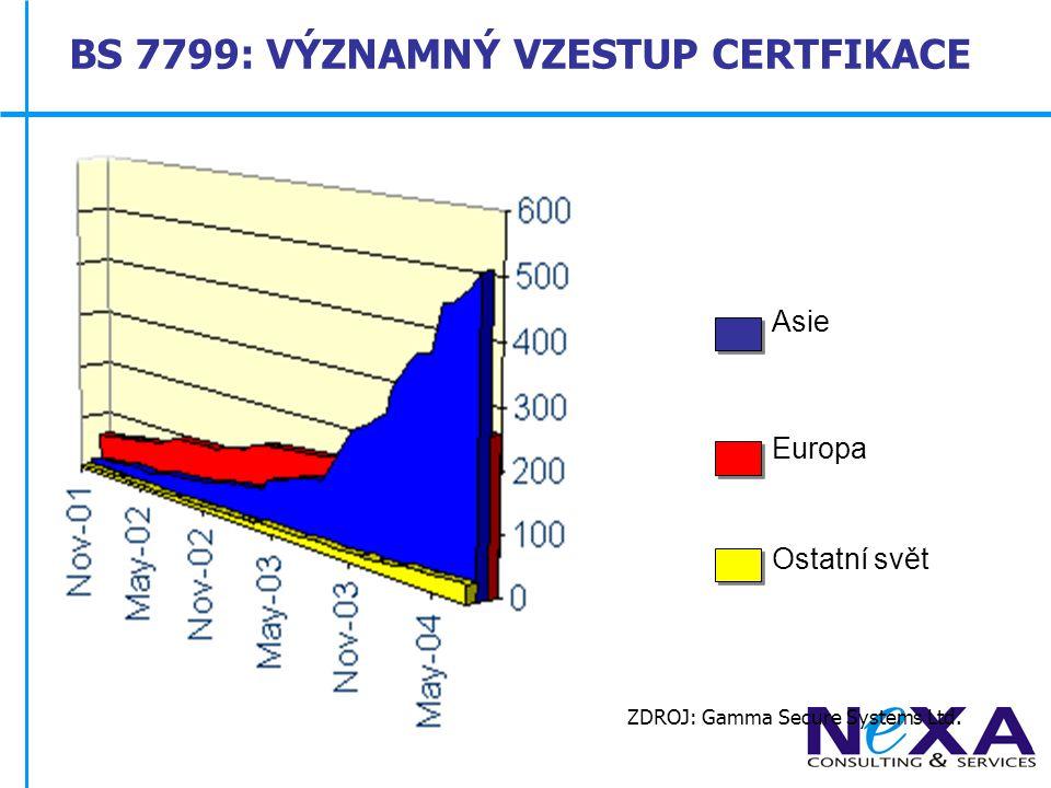 Počet ISMS certifikací