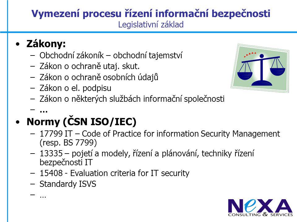 Struktura systému norem v oblasti informační bezpečnosti BS 7799-2: 2002 ISO/IEC 17799: 2000 ISO/IEC15408 1-3 Informační technologie Bezpečnostní techniky-Kritéria vyhodnocení pro bezpečnost IT ČSN ISO/IEC TR 13335 1-4 Informační technologie Směrnice pro řízení bezpečnosti IT