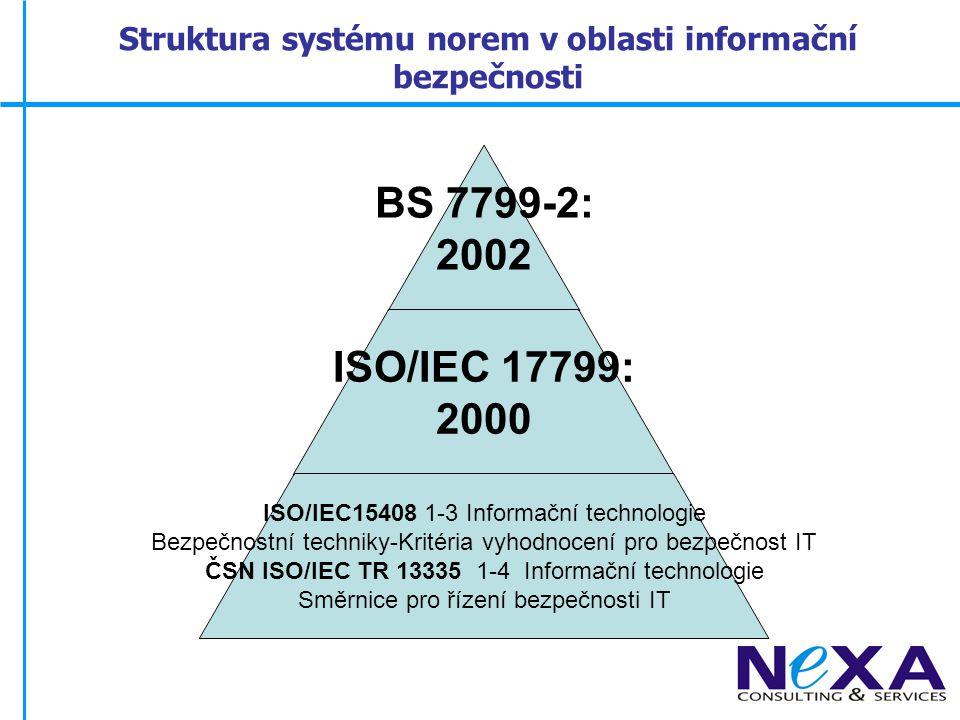 Struktura normy BS 7799-2:2002 1.Působnost 2. Normativní odkazy 3.