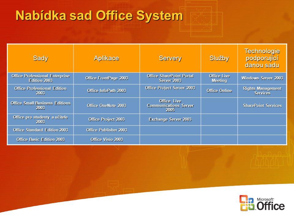 Nabídka sad Office System SadyAplikace Servery Služby Technologie podporující danou sadu Office Professional Enterprise Edition 2003 Office FrontPage