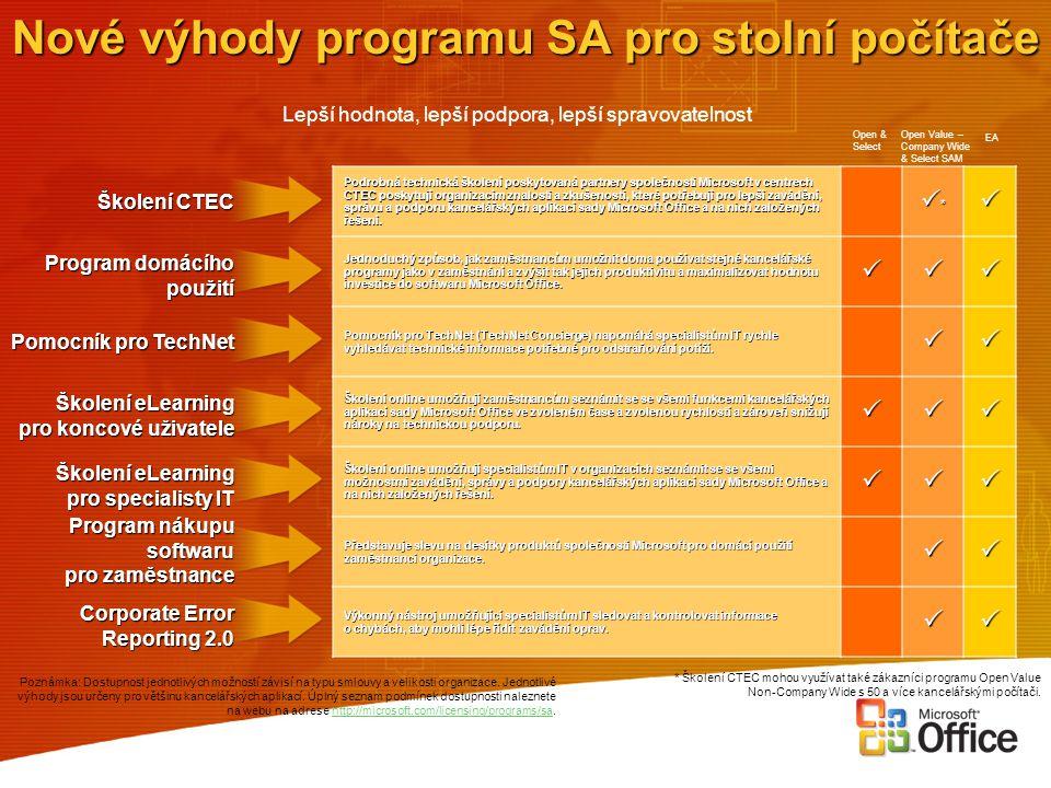 Nové výhody programu SA pro stolní počítače Lepší hodnota, lepší podpora, lepší spravovatelnost Školení CTEC Program domácího použití Pomocník pro Tec