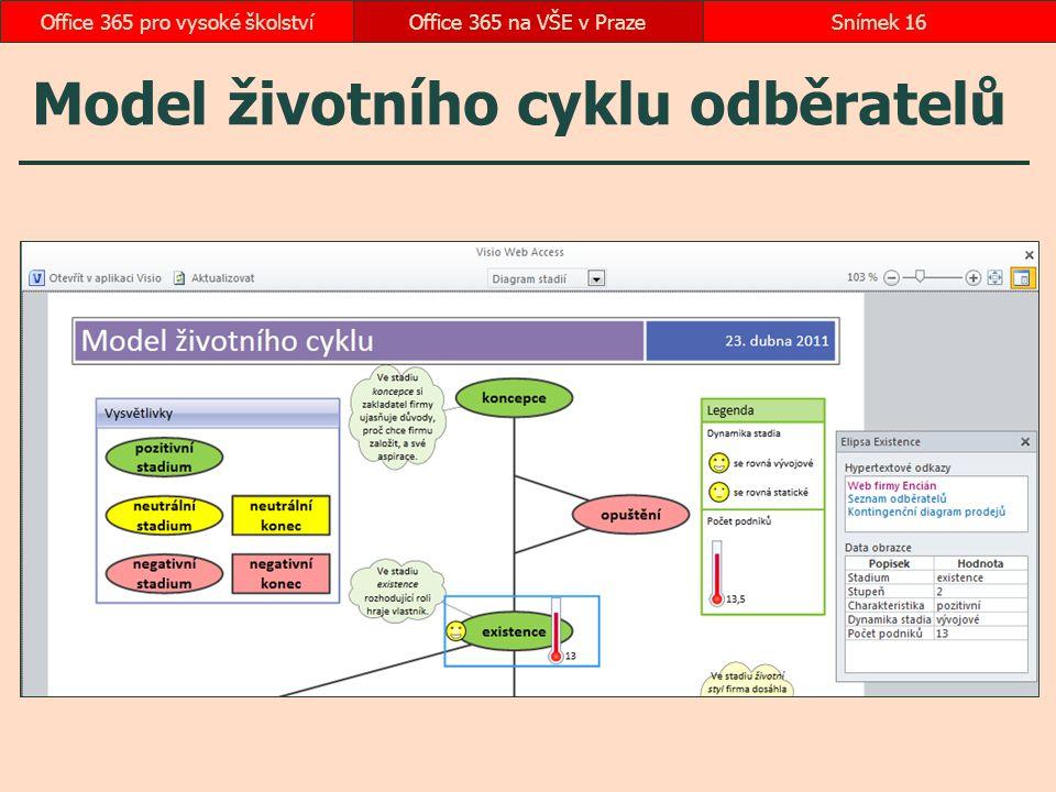 Model životního cyklu odběratelů Office 365 na VŠE v PrazeSnímek 16Office 365 pro vysoké školství