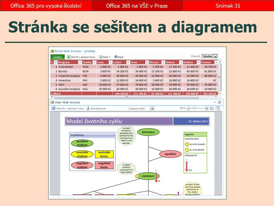 Stránka se sešitem a diagramem Office 365 na VŠE v PrazeSnímek 31Office 365 pro vysoké školství