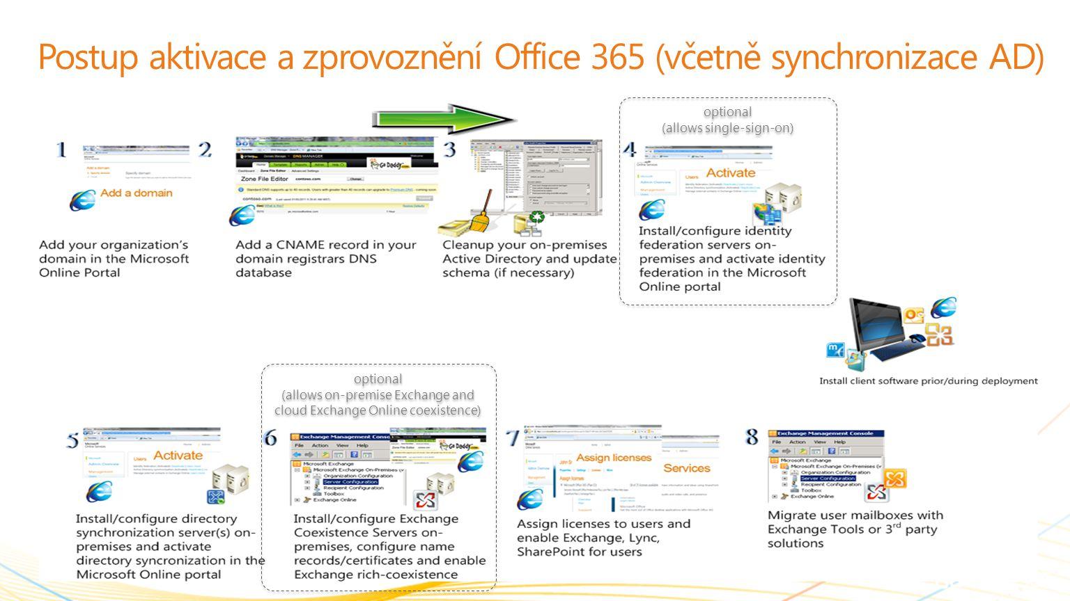 | Copyright© 2010 Microsoft Corporation Postup aktivace a zprovoznění Office 365 (včetně synchronizace AD) optional (allows on-premise Exchange and cl