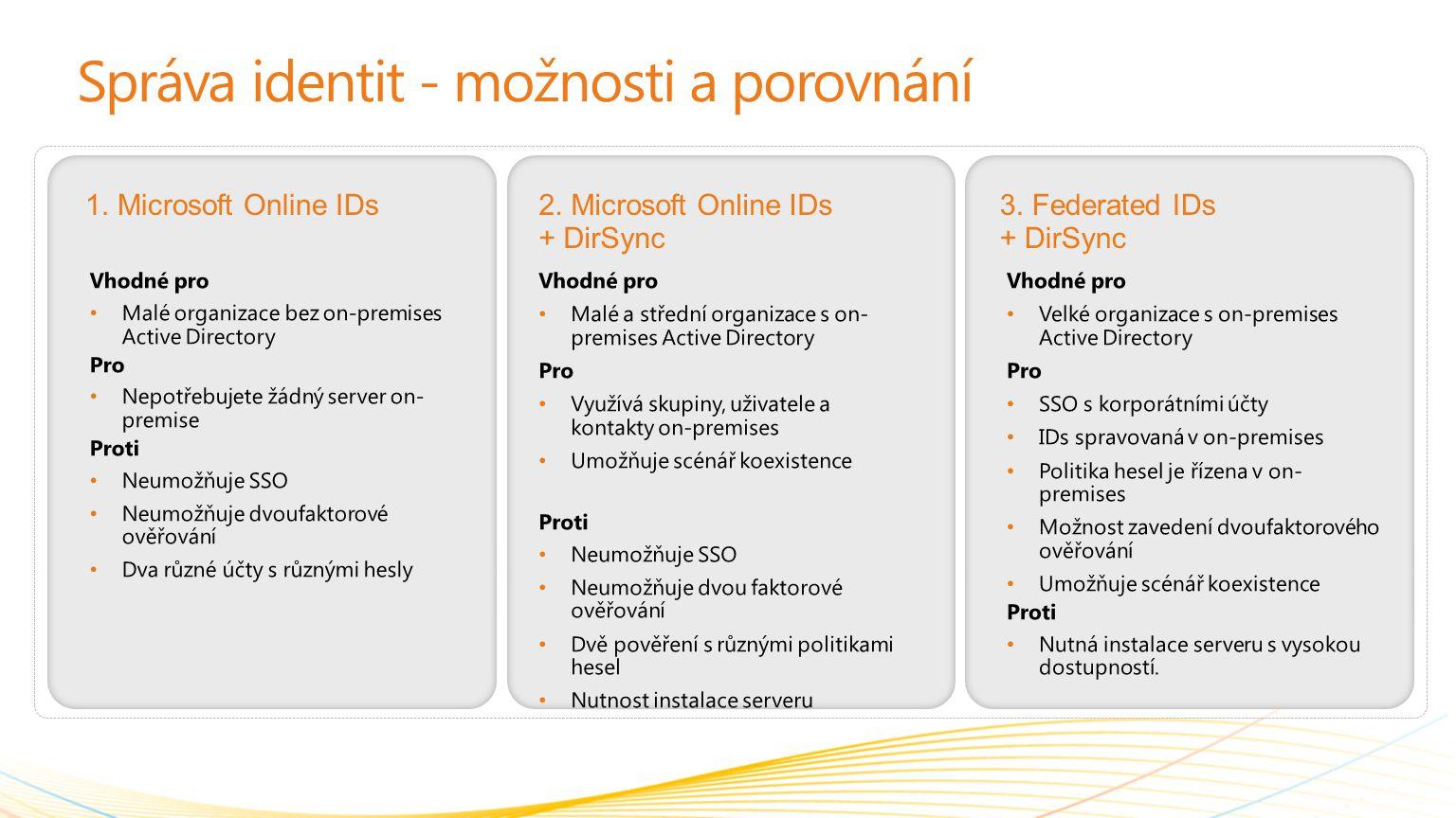 Správa identit - možnosti a porovnání 1. Microsoft Online IDs2. Microsoft Online IDs + DirSync 3. Federated IDs + DirSync