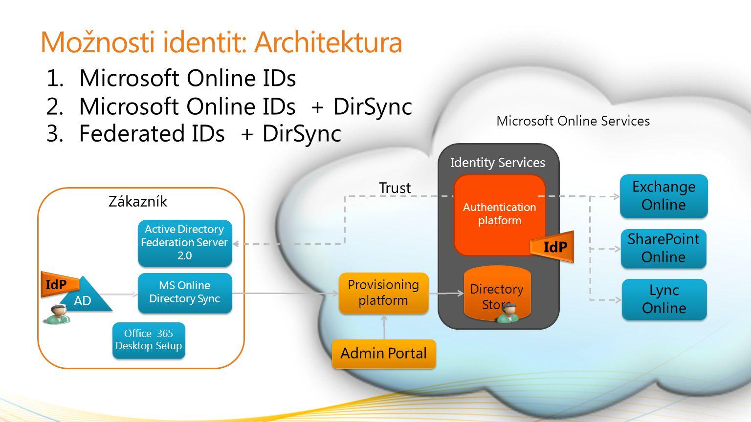 Zákazník Možnosti identit: Architektura 1. Microsoft Online IDs AD MS Online Directory Sync Identity Services Provisioning platform Provisioning platf