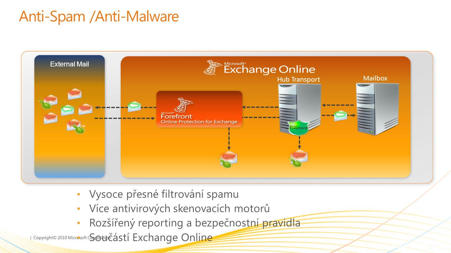 | Copyright© 2010 Microsoft Corporation Anti-Spam /Anti-Malware Vysoce přesné filtrování spamu Více antivirových skenovacích motorů Rozšířený reportin