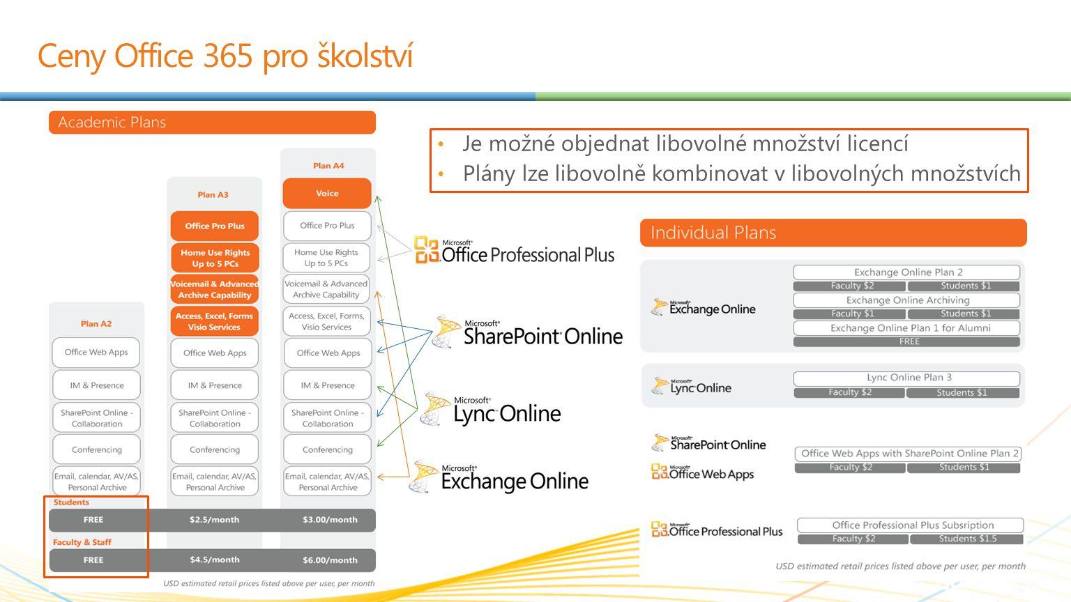 SharePoint Office aplikace + Office Web Apps – Word, Excel, PowerPoint, OneNote Windows Explorer SharePoint Workspace Outlook SharePoint Designer Visual Studio Spolupráce nad obsahem Základy (UI, weby, knihovny, seznamy, stránky, koš, oprávnění) Práce s dokumenty (editace, web apps, offline přístup (SW/O), verze) Propojení s Office (presence + komunikace, ukládání, úkoly, kalendáře) Workflow (schvalování...) Osobní weby Vyhledávání Mobilní zařízení (přístup, úpravy) Vývoj aplikací