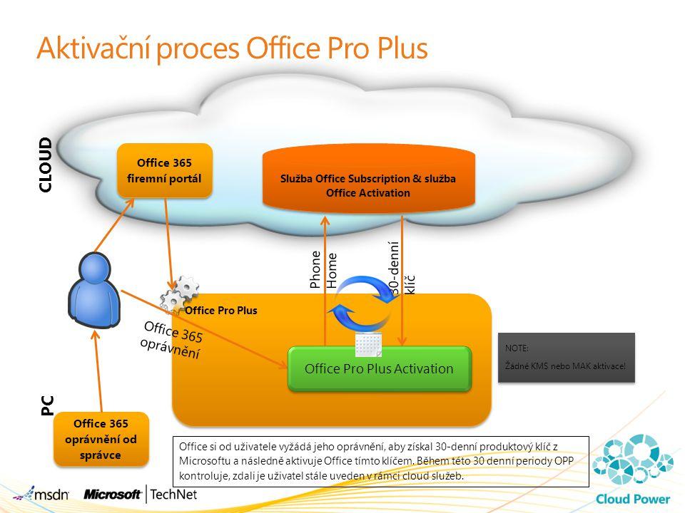 Aktivační proces Office Pro Plus Office Pro Plus Office Pro Plus CLOUD PC Office si od uživatele vyžádá jeho oprávnění, aby získal 30-denní produktový