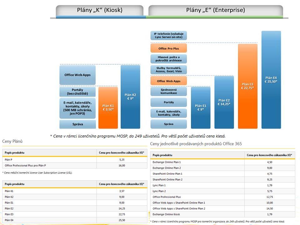 Porovnání nákladů za 3 roky pro 250 uživatelů Vlastní servery Hlavní náklady Hardware a údržbaCZK 1 373 000 SoftwareCZK 2 310 000 ProvozCZK 5 607 000 Nasazení a migraceCZK 1 910 000 MezisoučetCZK 11 200 000 Zajištění vyšší dostupnosti Hardware a údržbaCZK 301 000 SoftwareCZK 46 000 ProvozCZK -16 000 Nasazení a migraceCZK 196 000 MezisoučetCZK 11 727 000 IncludedCZK 301 000 IncludedCZK 43 000 IncludedCZK -16 000 IncludedCZK 196 000 CZK 5 147 000CZK 6 580 000 Microsoft OnlineÚspora Již obsaženoCZK 1 372 000 CZK 1 634 000CZK 675 000 CZK 2 872 000CZK 2 736 000 CZK 641 000CZK 1 269 000 CZK 5 147 000CZK 6 052 000 CELKEMCZK 11 727 000CZK 5 147 000CZK 6 580 000 Na uživatele měsíčněCZK 1 300CZK 600CZK 700 250 uživatelů používajících e-mail, portál pro sdílení dokumentů a spolupráci, IM/prezenci, web konference 55% úspora za 3 roky * Kalkulace na základě srovnání investic a nákladů zákazníků v USA a Evropě v roce 2009