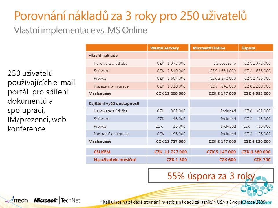 Dostupnost Office 365 Dnes – interní beta Úkolem je ověřit uživatelské prostředí a funkce Omezena na 13 zemí Více než 2000 zákazníků (dalších 100.000 na seznamu) Květen 2011 – veřejné beta testování Ověřit rozsah a dostupnost dokončených vlastností pro koncového uživatele Dostupný ve 38 zemích Umožněno testování pro zatím čekajících 100.000 zákazníků Globální dostupnost – podzim 2011 Dostupnost služby na 38 trzích Přechod veřejných beta testerů na 30 denní zkušební verze Přechod dnešních BPOS zákazníků na Office 365