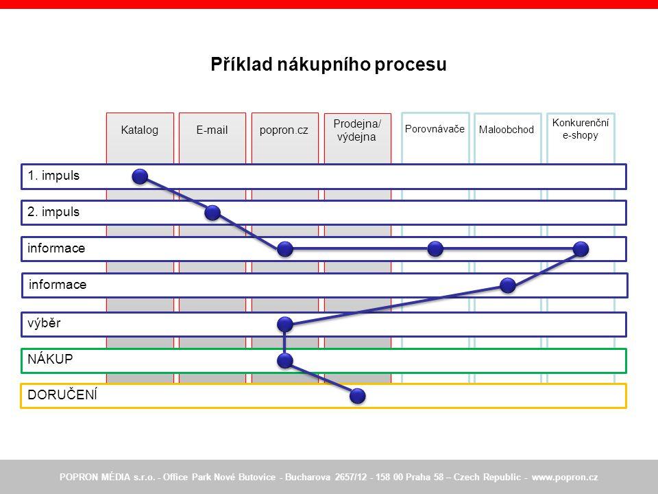 Konkurenční e-shopy Porovnávače Maloobchod Prodejna/ výdejna popron.cz Příklad nákupního procesu POPRON MÉDIA s.r.o.