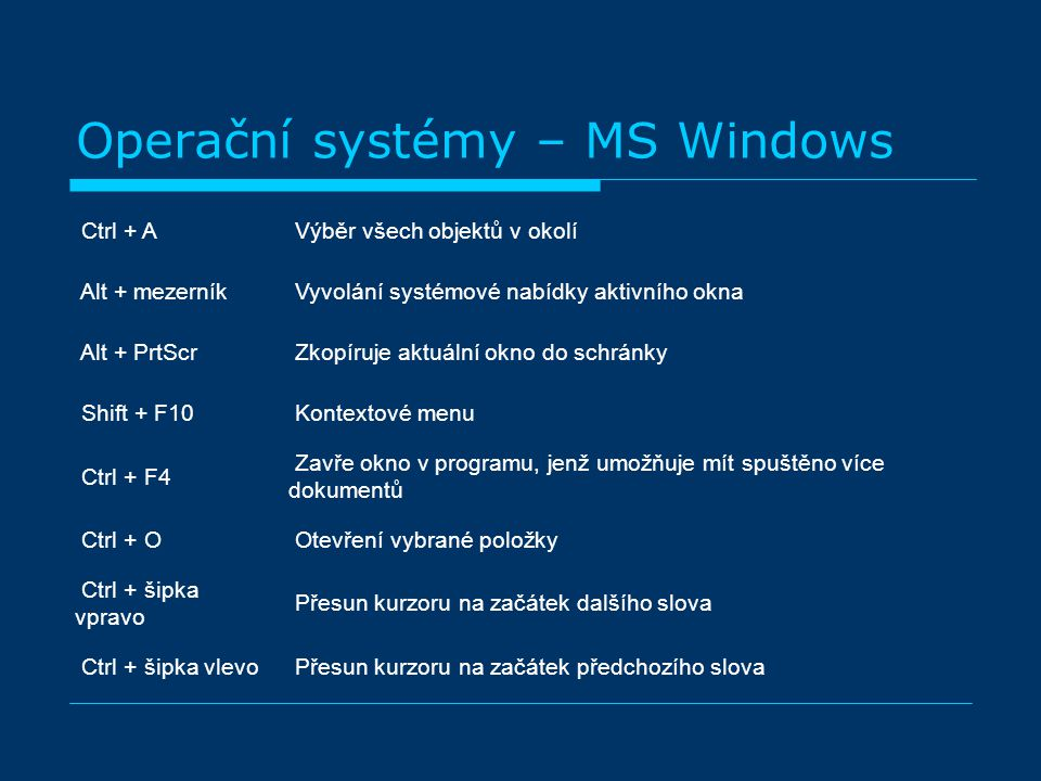 Operační systémy – MS Windows Ctrl + A Výběr všech objektů v okolí Alt + mezerník Vyvolání systémové nabídky aktivního okna Alt + PrtScr Zkopíruje aktuální okno do schránky Shift + F10 Kontextové menu Ctrl + F4 Zavře okno v programu, jenž umožňuje mít spuštěno více dokumentů Ctrl + O Otevření vybrané položky Ctrl + šipka vpravo Přesun kurzoru na začátek dalšího slova Ctrl + šipka vlevo Přesun kurzoru na začátek předchozího slova