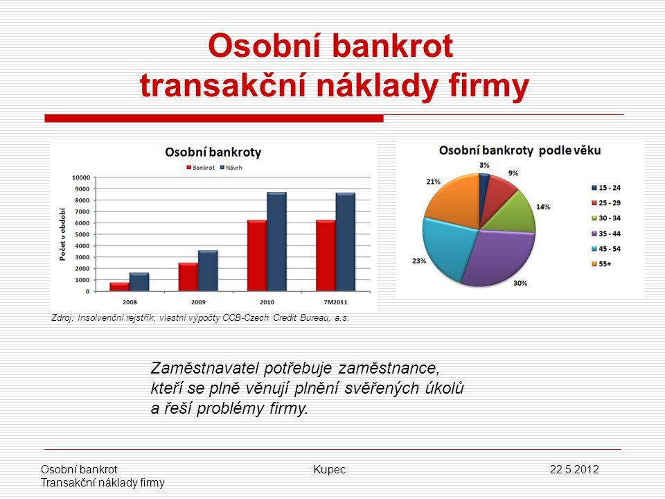 Osobní bankrot transakční náklady firmy Zdroj: Insolvenční rejstřík, vlastní výpočty CCB-Czech Credit Bureau, a.s. Osobní bankrot Kupec 22.5.2012 Tran