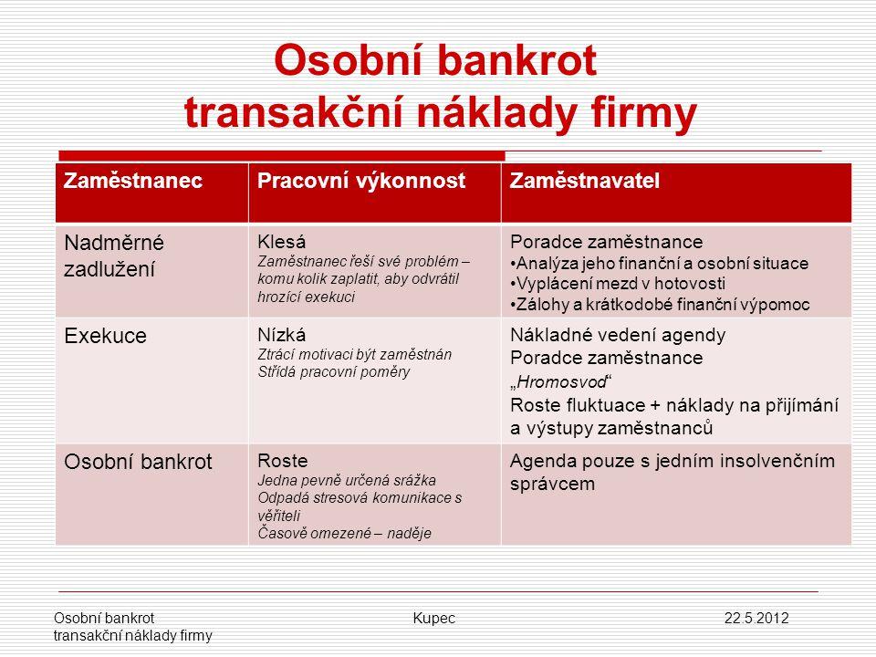 Osobní bankrot transakční náklady firmy ZaměstnanecPracovní výkonnostZaměstnavatel Nadměrné zadlužení Klesá Zaměstnanec řeší své problém – komu kolik
