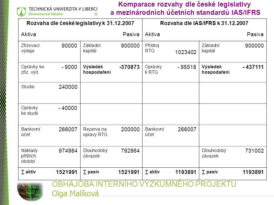 OBHAJOBA INTERNÍHO VÝZKUMNÉHO PROJEKTU Olga Malíková Rozvaha dle české legislativy k 31.12.2007Rozvaha dle IAS/IFRS k 31.12.2007 AktivaPasivaAktivaPas