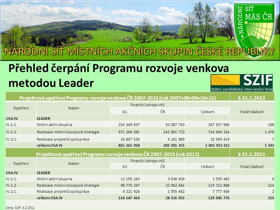 Projektová opatření Programu rozvoje venkova ČR 2007-2013 (rok 2007+08+09+10+11)k 31.1.2011 Opatření Název Finanční zdroje v Kč Počet žádostí EU ČR Ce